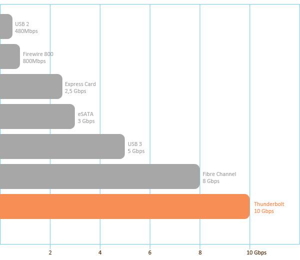 grafico velocità thunderbolt