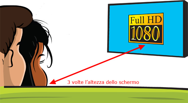 distanza visione full HD
