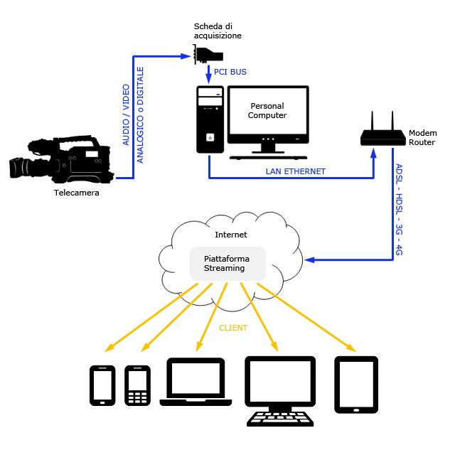 schema connessioni per diretta streaming